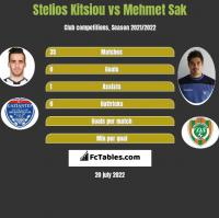 Stelios Kitsiou vs Mehmet Sak h2h player stats