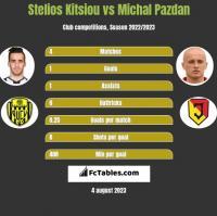 Stelios Kitsiou vs Michal Pazdan h2h player stats