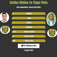Stelios Kitsiou vs Tiago Pinto h2h player stats