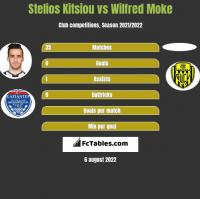 Stelios Kitsiou vs Wilfred Moke h2h player stats