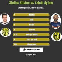Stelios Kitsiou vs Yalcin Ayhan h2h player stats