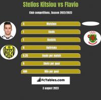 Stelios Kitsiou vs Flavio h2h player stats
