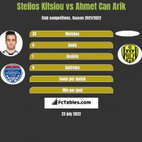 Stelios Kitsiou vs Ahmet Can Arik h2h player stats