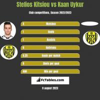 Stelios Kitsiou vs Kaan Uykur h2h player stats