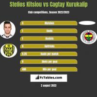Stelios Kitsiou vs Cagtay Kurukalip h2h player stats