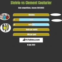 Stelvio vs Clement Couturier h2h player stats