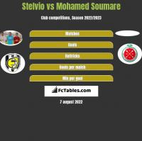 Stelvio vs Mohamed Soumare h2h player stats