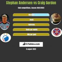 Stephan Andersen vs Craig Gordon h2h player stats