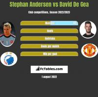 Stephan Andersen vs David De Gea h2h player stats