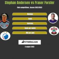 Stephan Andersen vs Fraser Forster h2h player stats