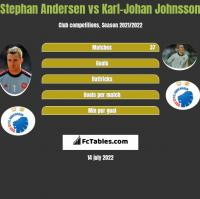 Stephan Andersen vs Karl-Johan Johnsson h2h player stats