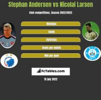 Stephan Andersen vs Nicolai Larsen h2h player stats