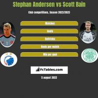 Stephan Andersen vs Scott Bain h2h player stats