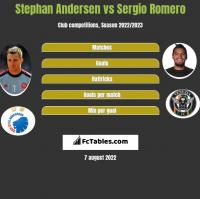 Stephan Andersen vs Sergio Romero h2h player stats