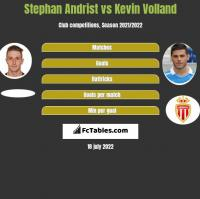 Stephan Andrist vs Kevin Volland h2h player stats