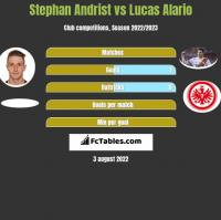 Stephan Andrist vs Lucas Alario h2h player stats