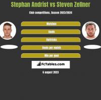 Stephan Andrist vs Steven Zellner h2h player stats