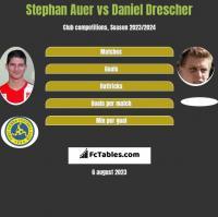 Stephan Auer vs Daniel Drescher h2h player stats