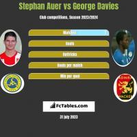 Stephan Auer vs George Davies h2h player stats