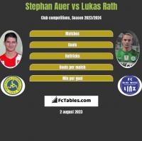 Stephan Auer vs Lukas Rath h2h player stats