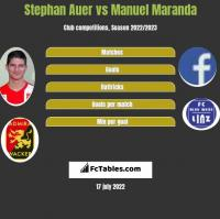 Stephan Auer vs Manuel Maranda h2h player stats