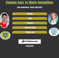 Stephan Auer vs Mario Sonnleitner h2h player stats