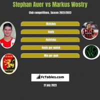 Stephan Auer vs Markus Wostry h2h player stats