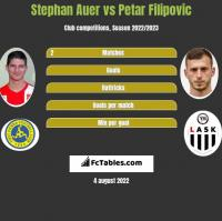 Stephan Auer vs Petar Filipovic h2h player stats