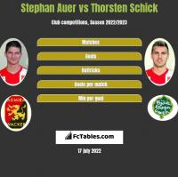 Stephan Auer vs Thorsten Schick h2h player stats