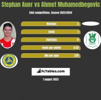 Stephan Auer vs Ahmet Muhamedbegovic h2h player stats