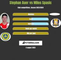 Stephan Auer vs Milos Spasic h2h player stats