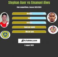 Stephan Auer vs Emanuel Aiwu h2h player stats