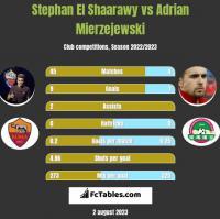 Stephan El Shaarawy vs Adrian Mierzejewski h2h player stats
