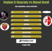 Stephan El Shaarawy vs Ahmad Benali h2h player stats
