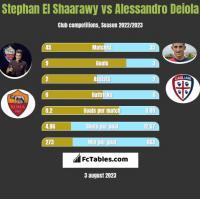 Stephan El Shaarawy vs Alessandro Deiola h2h player stats