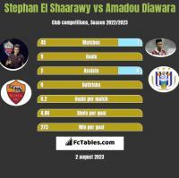 Stephan El Shaarawy vs Amadou Diawara h2h player stats