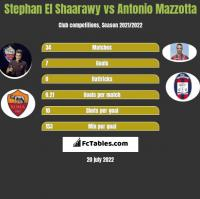 Stephan El Shaarawy vs Antonio Mazzotta h2h player stats