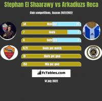 Stephan El Shaarawy vs Arkadiuzs Reca h2h player stats