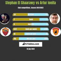 Stephan El Shaarawy vs Artur Ionita h2h player stats