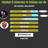 Stephan El Shaarawy vs Cchung-Jao Jin h2h player stats
