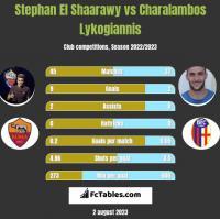 Stephan El Shaarawy vs Charalambos Lykogiannis h2h player stats