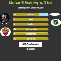Stephan El Shaarawy vs Di Gao h2h player stats