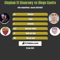 Stephan El Shaarawy vs Diego Castro h2h player stats
