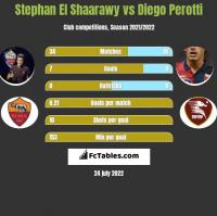 Stephan El Shaarawy vs Diego Perotti h2h player stats
