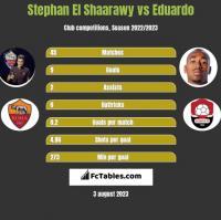 Stephan El Shaarawy vs Eduardo h2h player stats