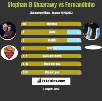 Stephan El Shaarawy vs Fernandinho h2h player stats