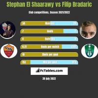 Stephan El Shaarawy vs Filip Bradaric h2h player stats