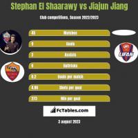 Stephan El Shaarawy vs Jiajun Jiang h2h player stats