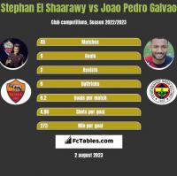 Stephan El Shaarawy vs Joao Pedro Galvao h2h player stats