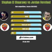 Stephan El Shaarawy vs Jordan Veretout h2h player stats